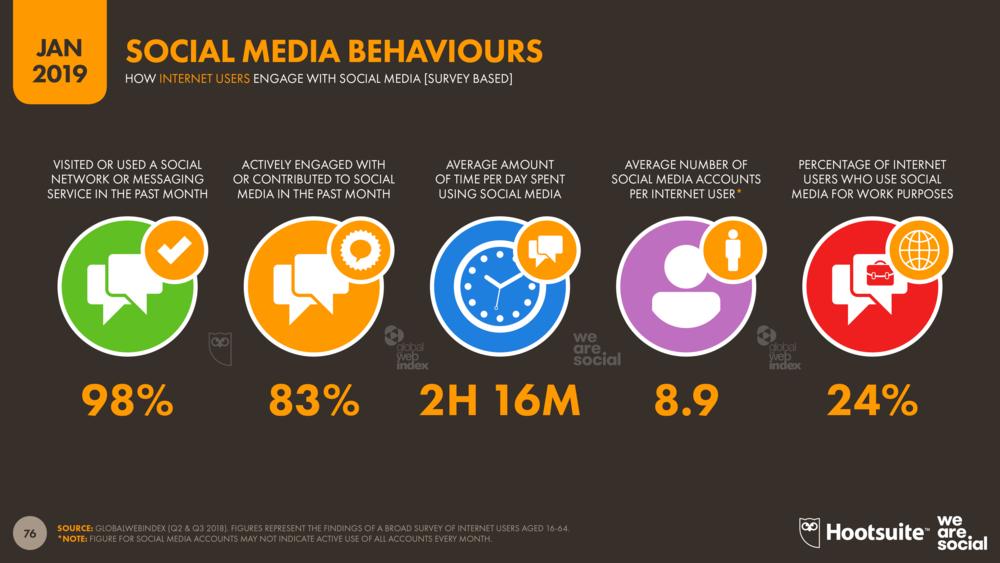 Global+Social+Media+Behaviours+January+2019+DataReportal