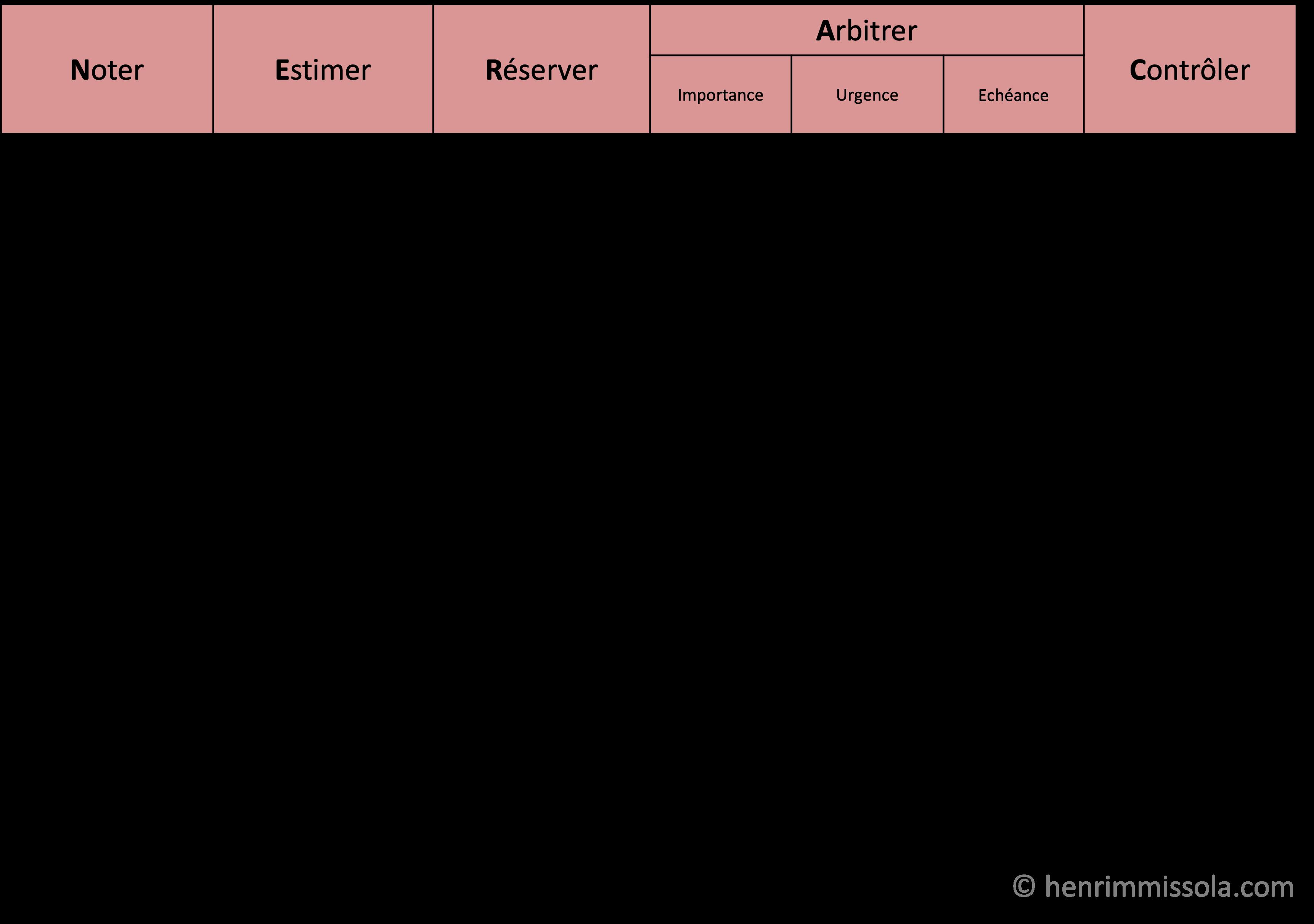 Méthode NERAC - Etape 1 - Noter